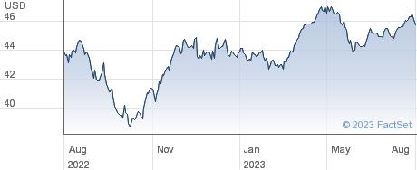 XWRLD STPL performance chart