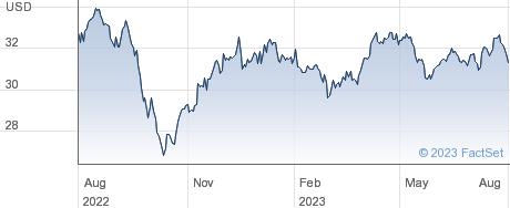 XWORLD UTI performance chart