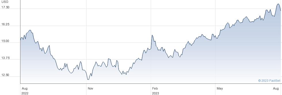 X WORLD COM performance chart