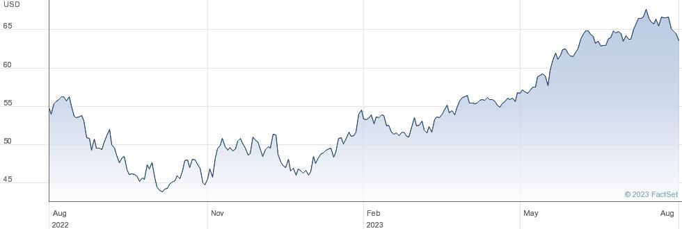XWRLD TECH performance chart