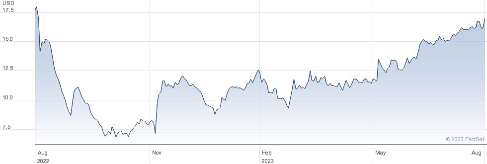 PetIQ Inc performance chart