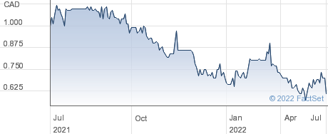 NamSys Inc performance chart