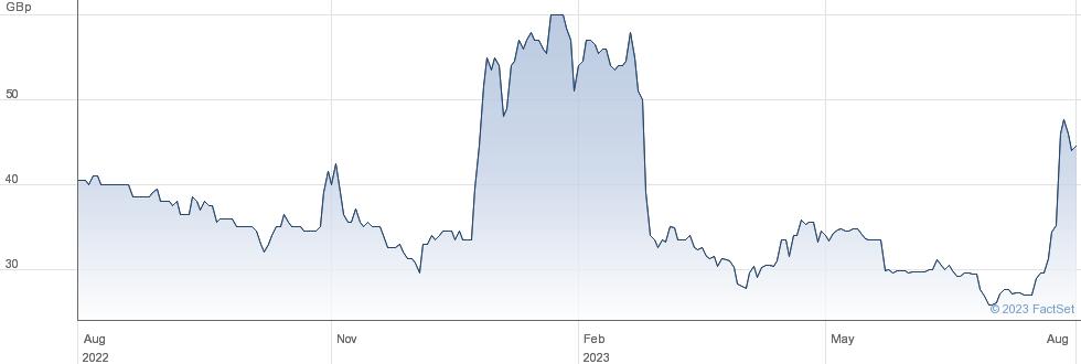 DESTINY PHARMA. performance chart
