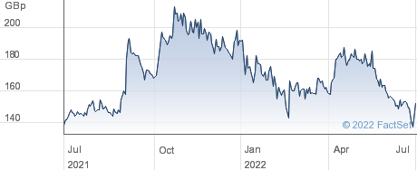 ALFA FIN performance chart