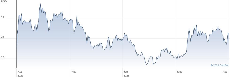 Ionis Pharmaceuticals Inc performance chart