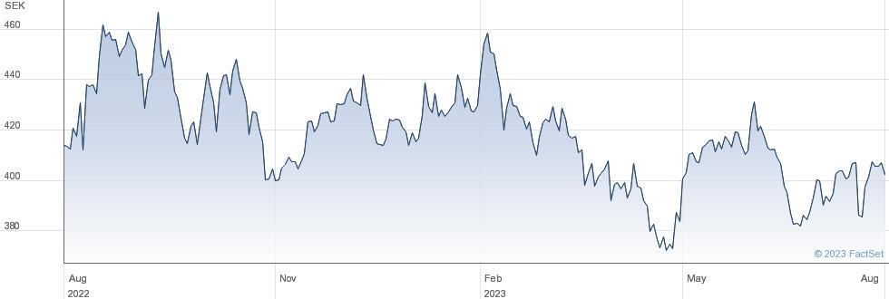 Holmen AB performance chart