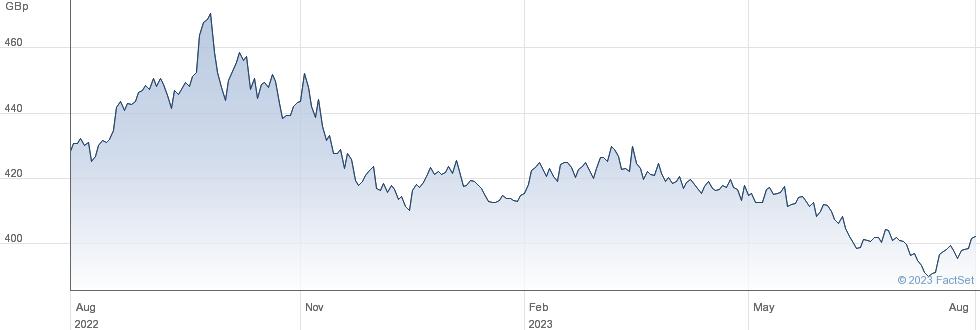 ISHS $ TPS 0-5 performance chart