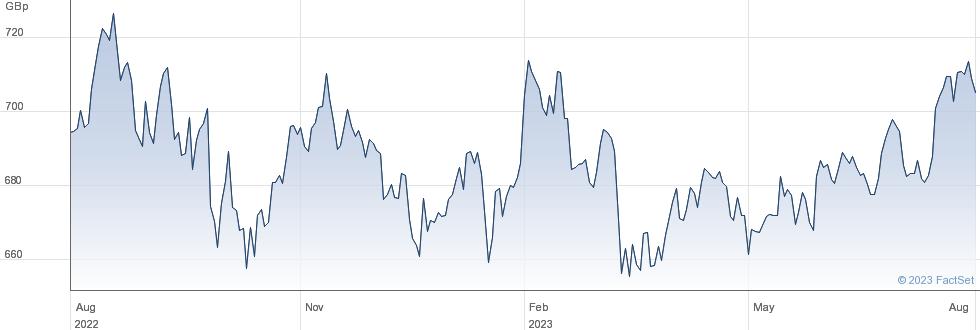 US QTY INC GBP performance chart
