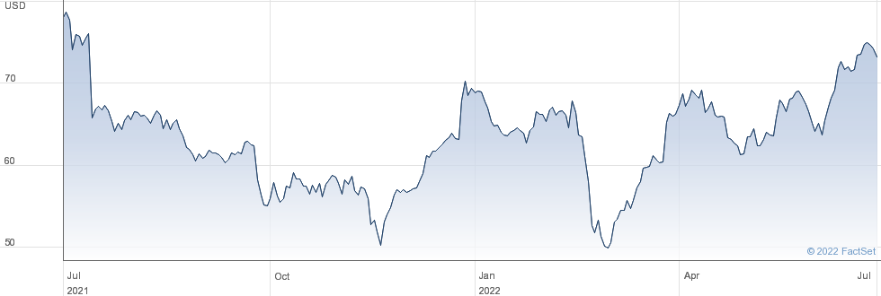Lamb Weston Holdings Inc performance chart