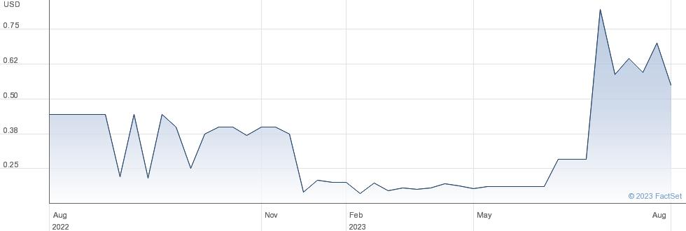 Victory Oilfield Tech Inc performance chart