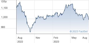 National Grid Share Price (NG ) Ord 12, 204/473p | NG