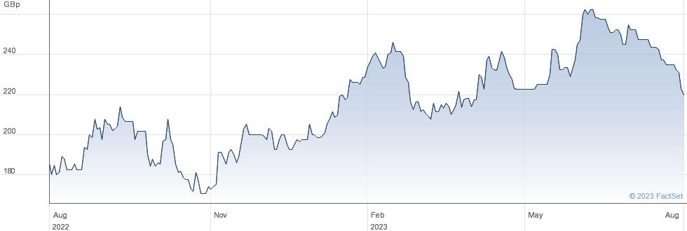 RAMSDENS HLDGS performance chart