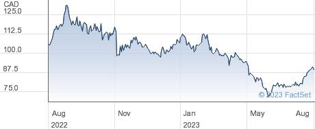 Nutrien Ltd performance chart