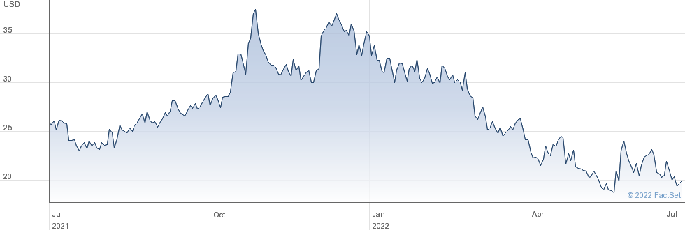 AnaptysBio Inc performance chart