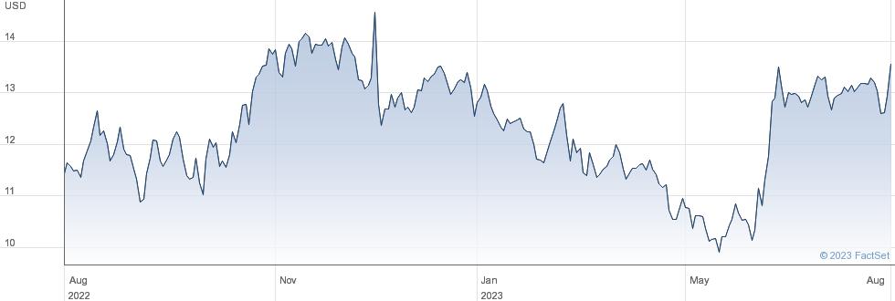 REV Group Inc performance chart