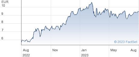 BANK OF IRELAND performance chart