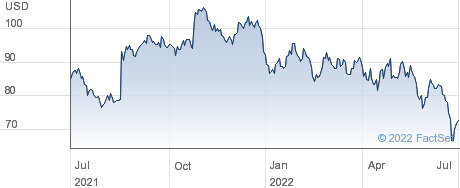 Spectrum Brands Holdings Inc performance chart