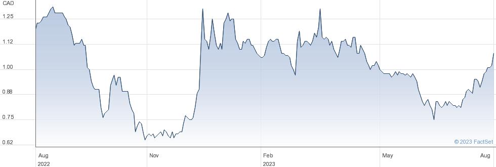 Sailfish Royalty Corp performance chart