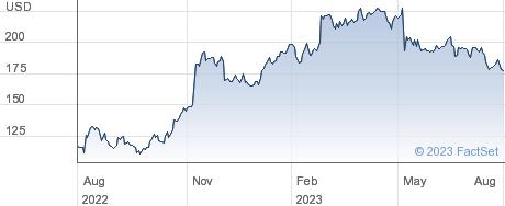Axon Enterprise Inc performance chart