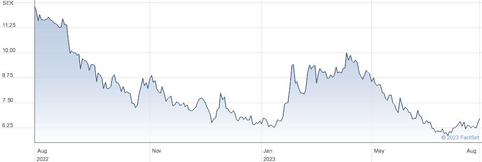 Freemelt Holding AB (publ) performance chart