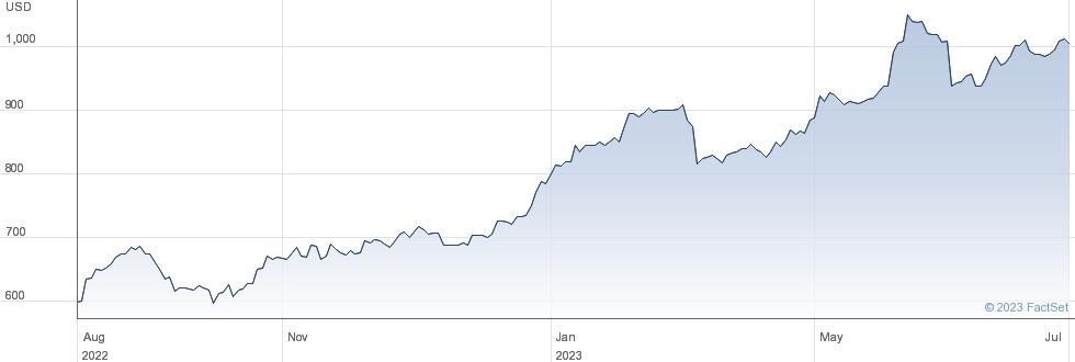Biglari Holdings Inc performance chart