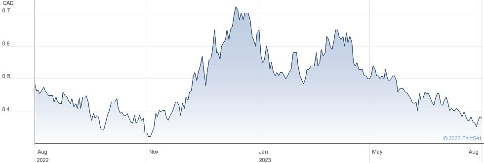 Liberty Gold Corp performance chart