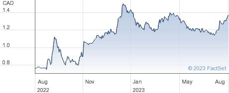 Entree Resources Ltd performance chart