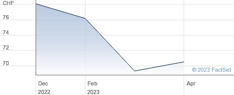 Medartis Holding AG performance chart