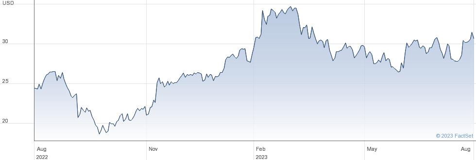 Mastercraft Boat Holdings Inc performance chart