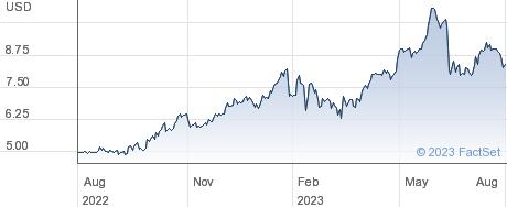 Coda Octopus Group Inc performance chart