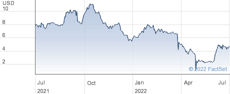 Avadel Pharmaceuticals PLC performance chart