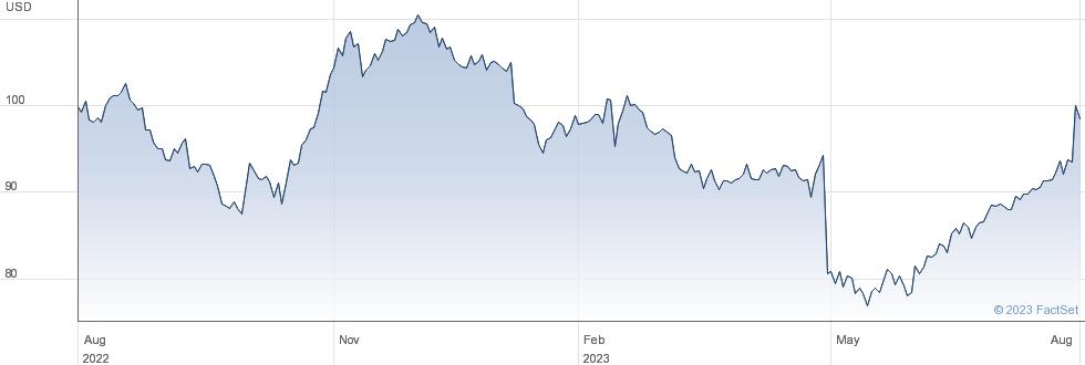 Leidos Holdings Inc performance chart