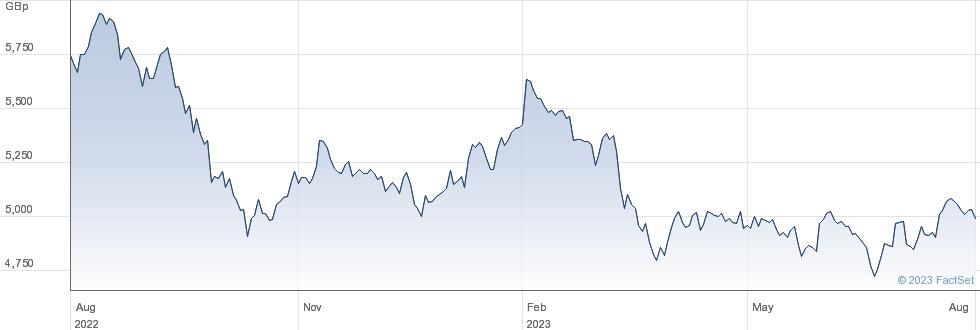 AMUNDI EPRA DR performance chart