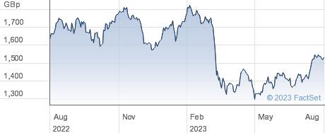XM USA BANKS performance chart