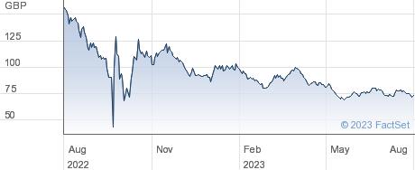 0 1/8% IL TG 68 performance chart