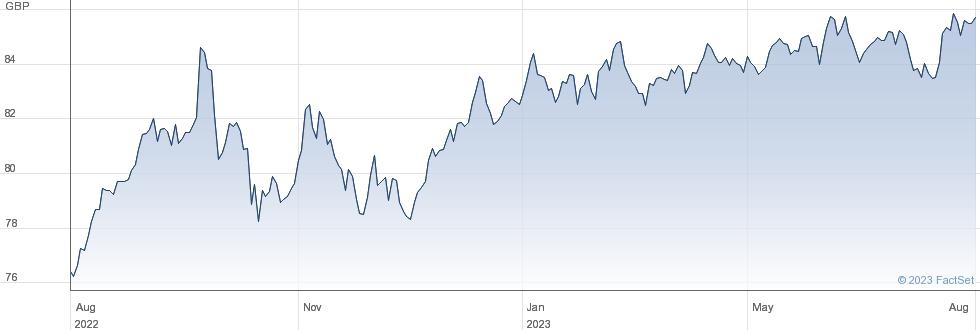 PIMCO EM LBI performance chart
