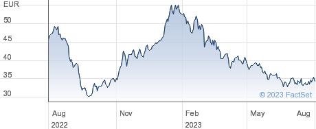 Befesa SA performance chart