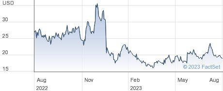 Arcus Biosciences Inc performance chart