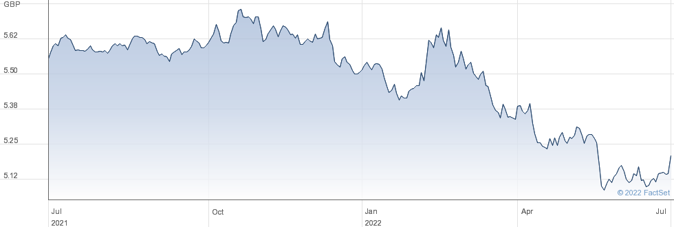 ISH $TIPS GBP-H performance chart