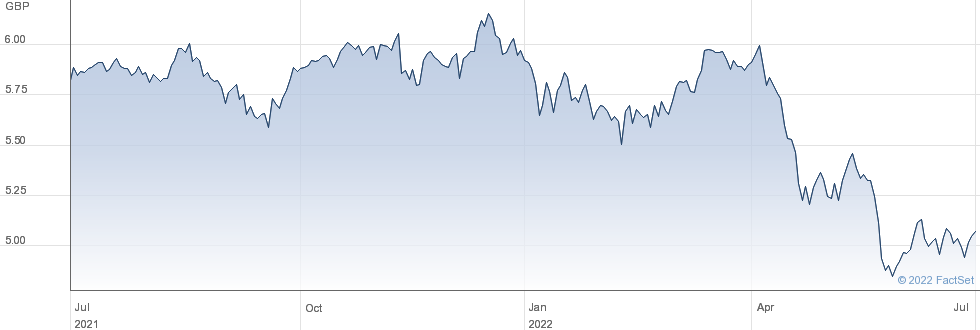 DM PPTY GBP-H performance chart