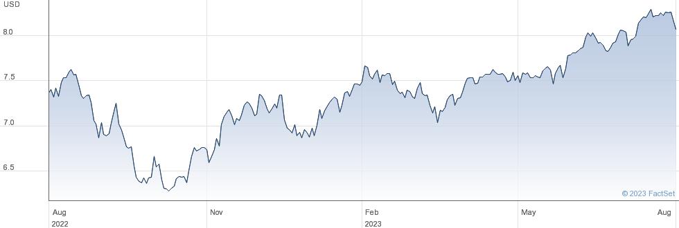 WLD SRI USD ACC performance chart