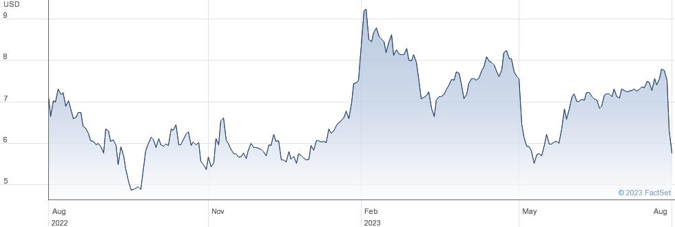 Daseke Inc performance chart