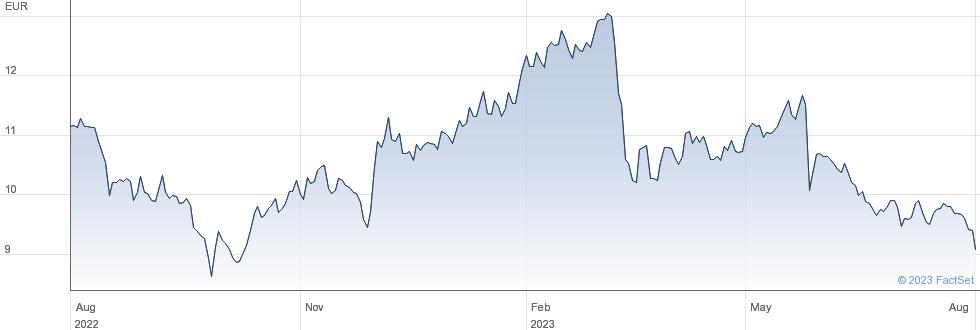 ALD SA performance chart