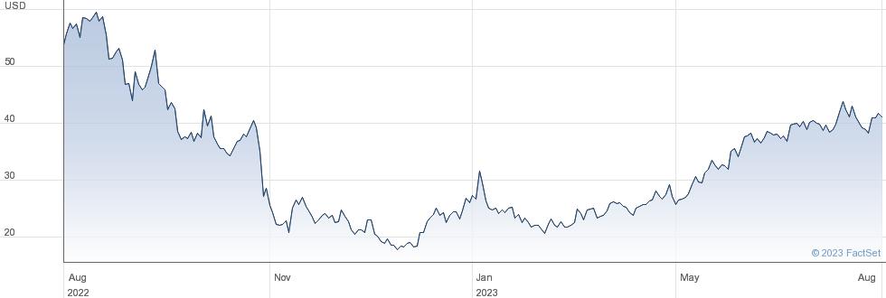 2X AMAZON ETP performance chart
