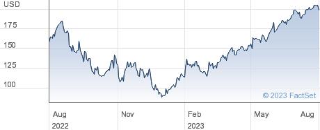 LS 2X APPLE performance chart