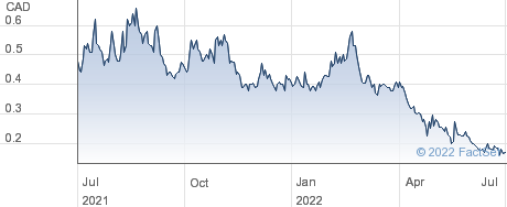 Silver Viper Minerals Corp performance chart