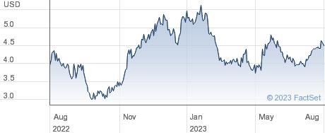 MannKind Corp performance chart