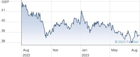 LYX GREEN BOND performance chart