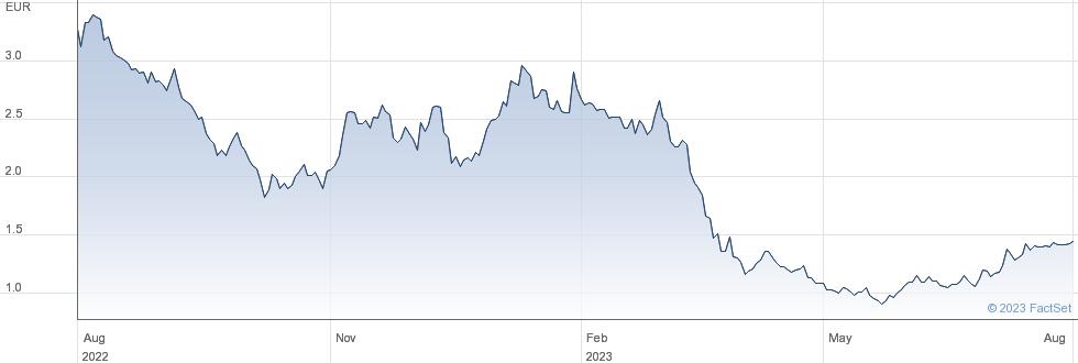 Aroundtown SA performance chart