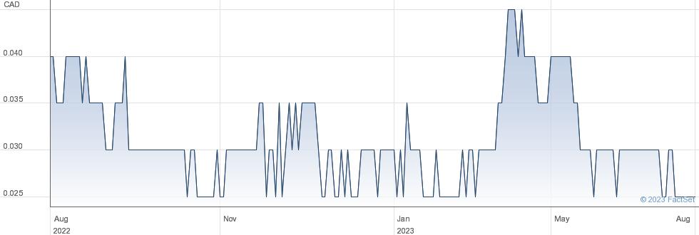 Granada Gold Mine Inc performance chart
